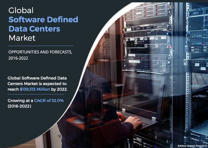 Software Defined Data Centers Market