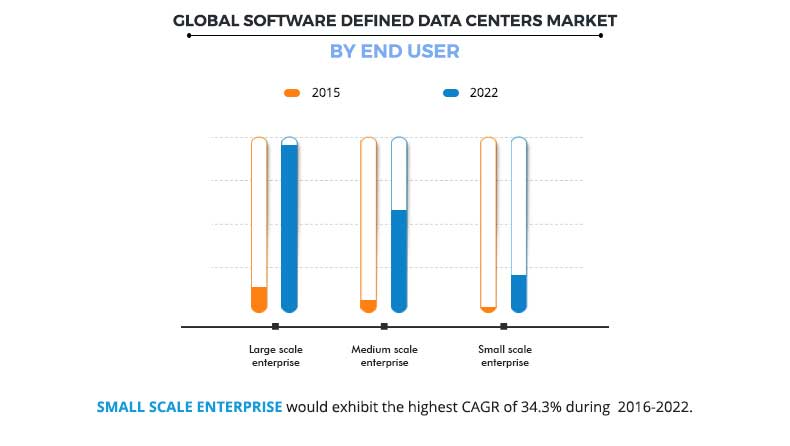 Software Defined Data Centers Market by End User