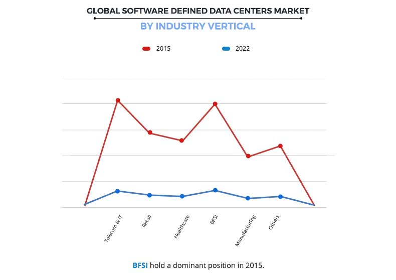 Software Defined Data Centers Market by Industry Vertical