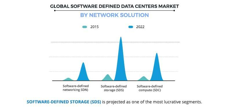 Software Defined Data Centers Market by Network Solution