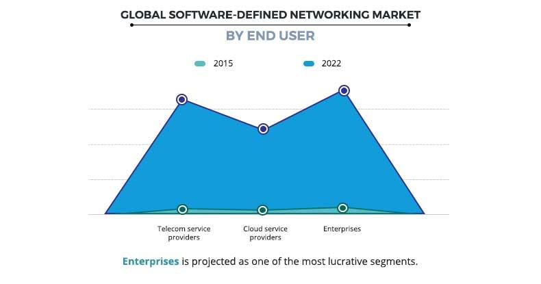 Software Defined Networking Market by End User
