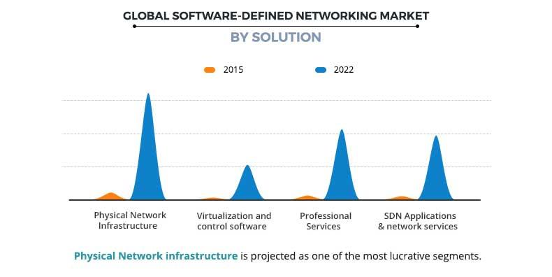 Software Defined Networking Market by Solution