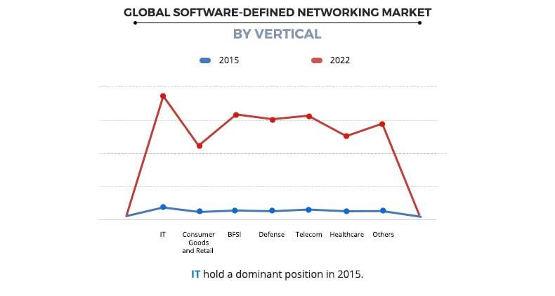 Software Defined Networking Market by Vertical