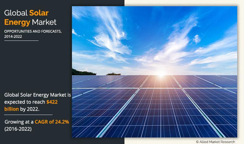 Solar Energy Market Size, Trend | Industry Analysis and
