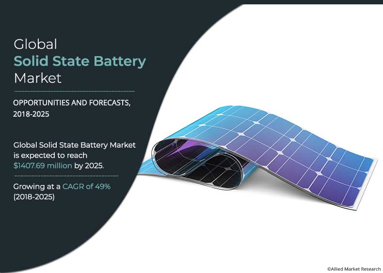 Solid State Battery Market Size, Industry Analysis and