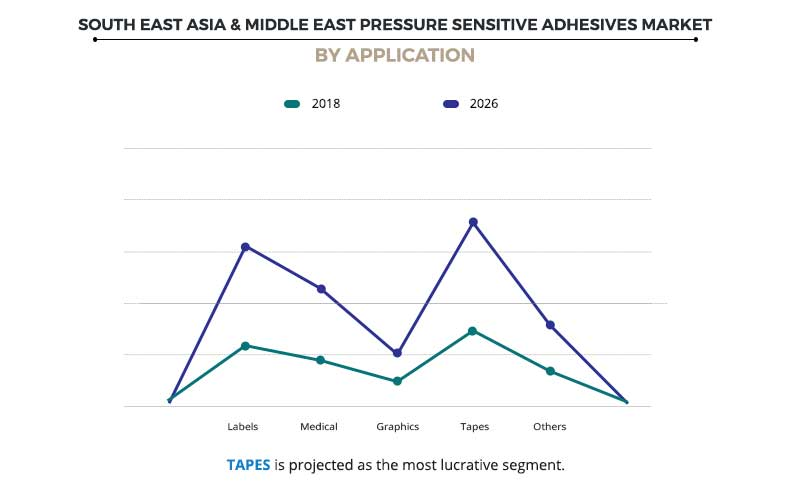 South East Asia & Middle East Pressure Sensitive Adhesives Market By Application