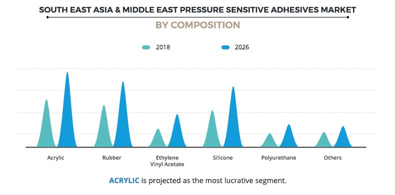 South East Asia & Middle East Pressure Sensitive Adhesives Market By Composition