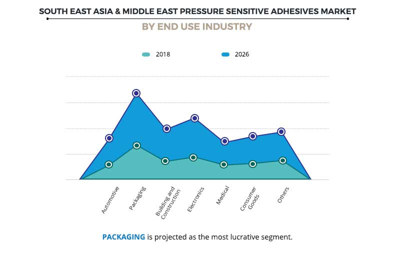 South East Asia & Middle East Pressure Sensitive Adhesives Market By End Use Industry