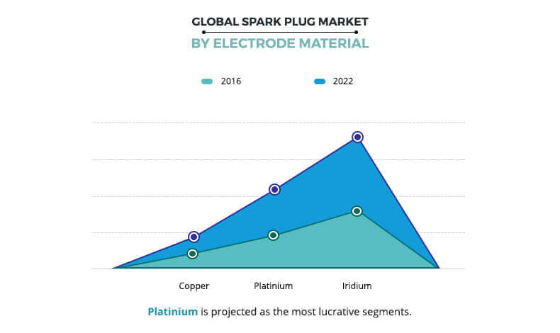 Spark Plug Market Size, Share and Analysis | Industry