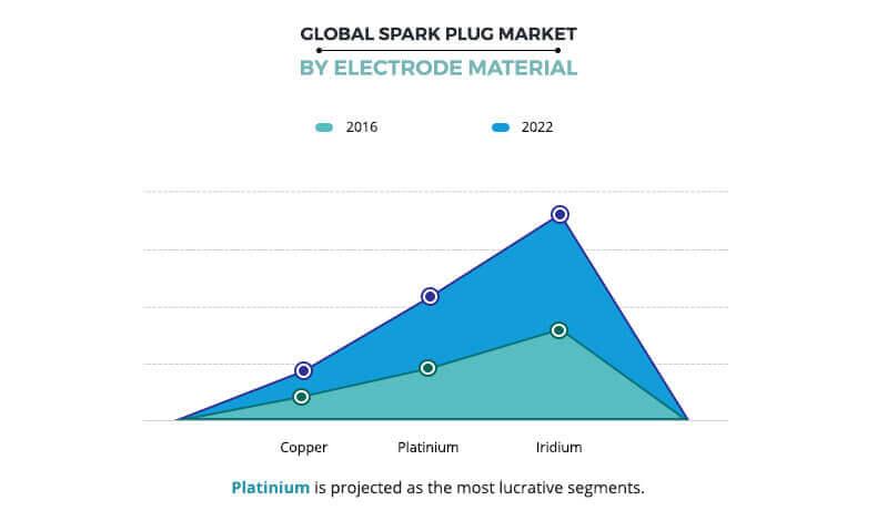 Spark Plug Market By Electrode Material