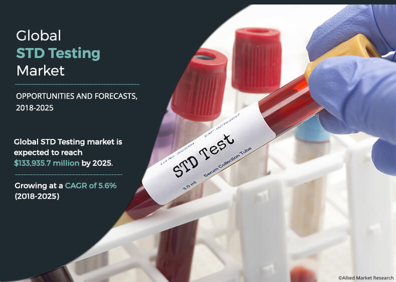 Sexually Transmitted Diseases (STD) Testing Market Size | 2018 - 2025