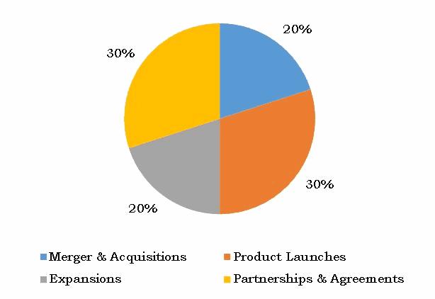 Substation Automation Market Strategies