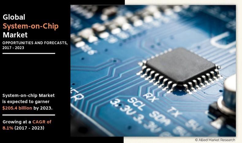 System on Chip Market