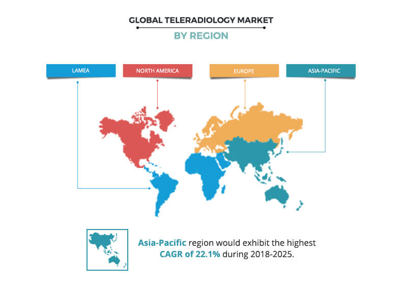 Teleradiology Market by Region
