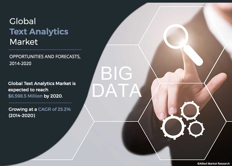 Text Analytics Market Outlook