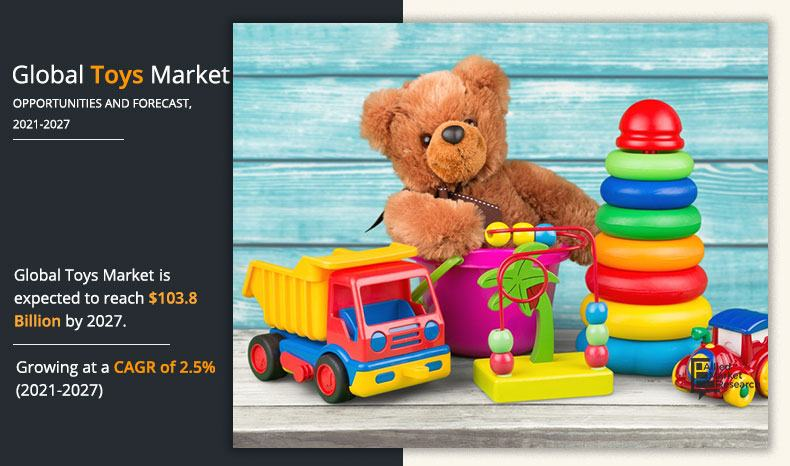2021 Christmas Toy Trend Toys Market Size Share Demand 2021 2027 Industry Report