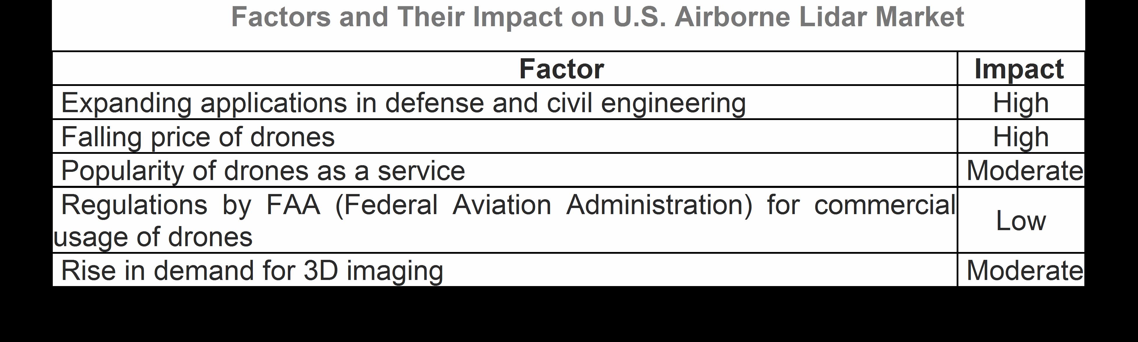 U.S. Airborne LiDAR Market 01