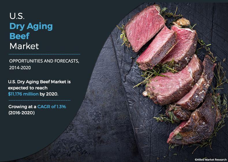 U.S. Dry Aging Beef 2014-2022