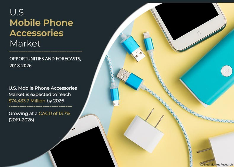 U.S. Mobile Phone Accessories Market