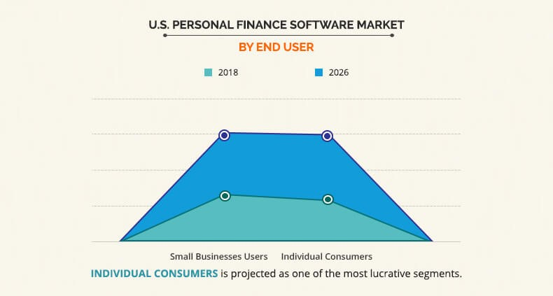 U S  Personal Finance Software Market Size | Industry