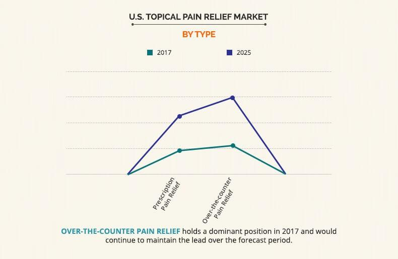 U.S. Topical Pain Relief Market by Type