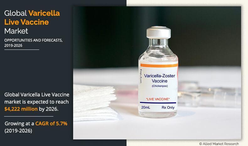 Varicella Live Vaccine Market