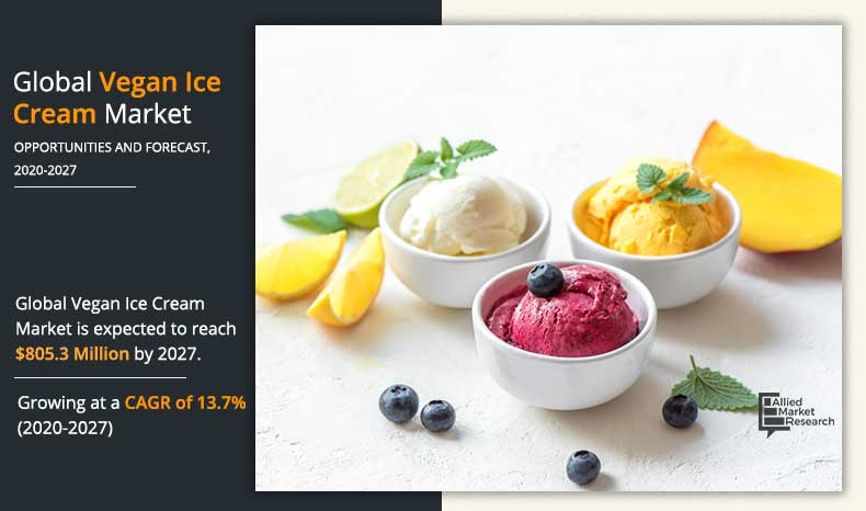 Vegan Ice Cream Market Size Share Trends Report Forecast 2027