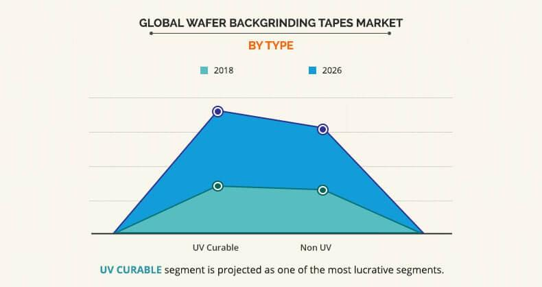 Wafer Backgrinding Tape Market By Type