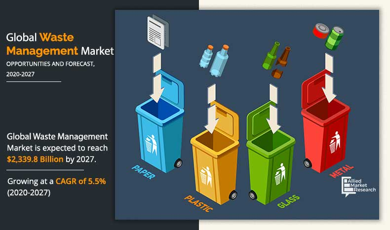 Ecua Garbage Pickup Schedule Christmas 2021 Waste Management Market Size Share And Growth Factors By 2027