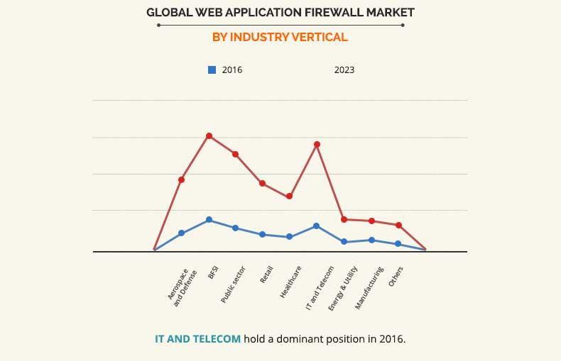 Web-Application Firewall Market by industry vertical