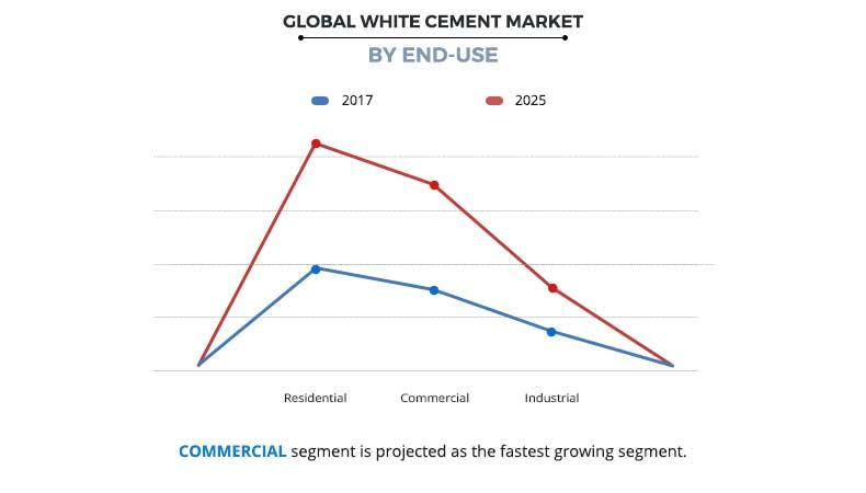 White Cement Market by End use