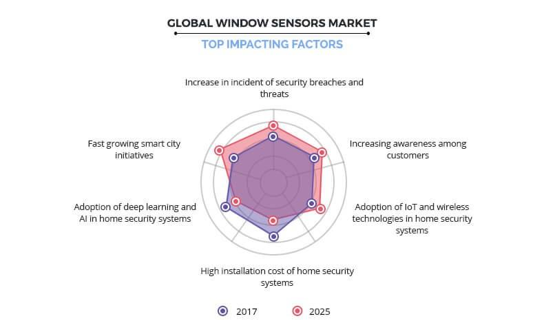 Window Sensors Market By Top Impacting Factor