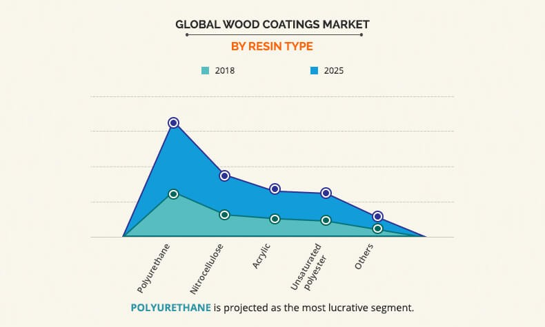 Wood Coatings Market Size by Resin Type