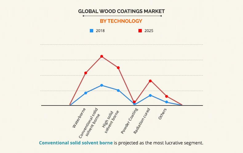 Wood Coatings Market Share by technology