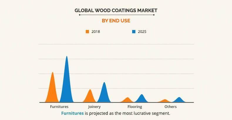 Wood Coatings Market by End Use