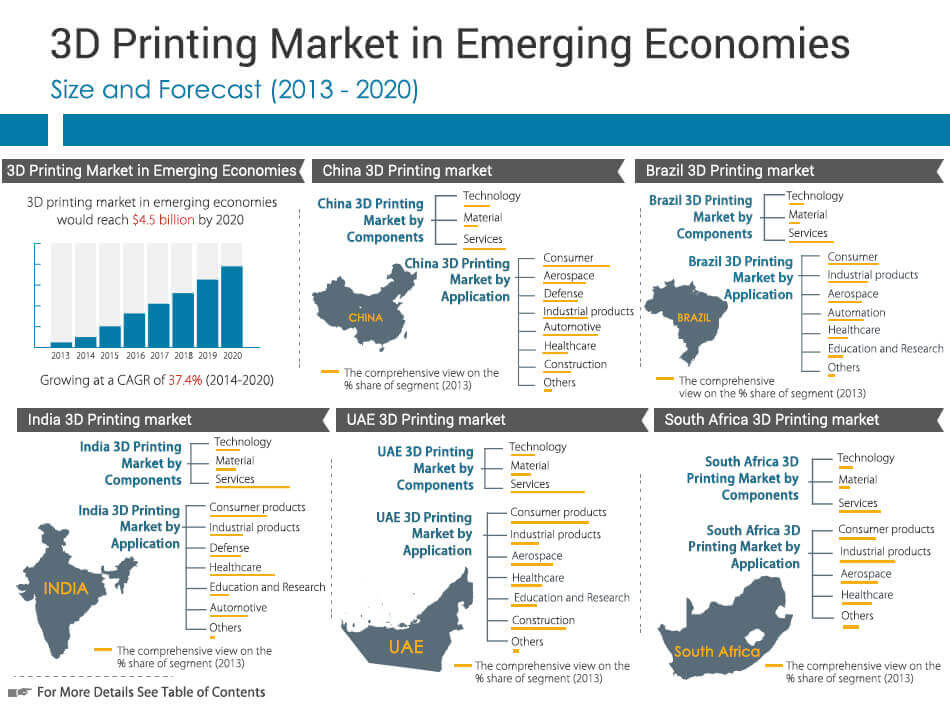 3D Printing Market in Emerging Economies Countries Analysis