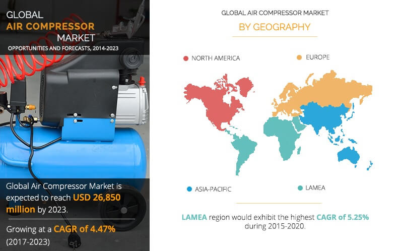 Air Compressor Market Size Share Research And Global