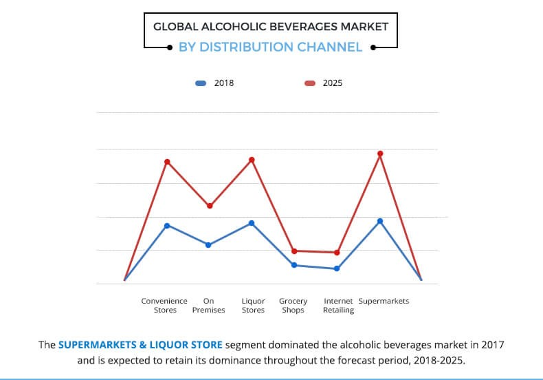 Alcoholic Beverages Market by Distribution Channel