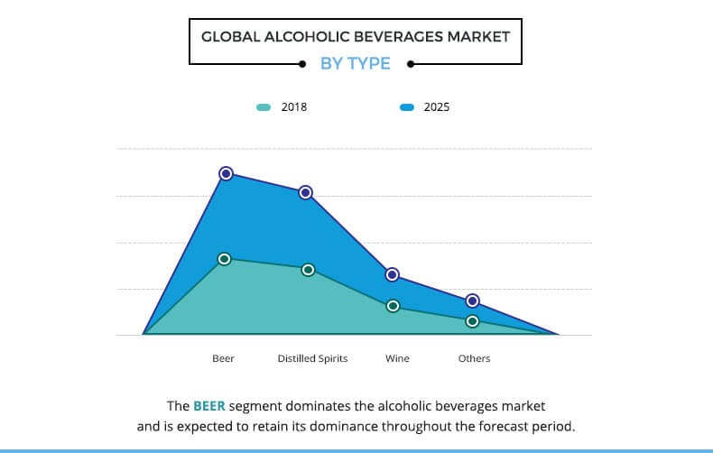 Alcoholic Beverages Market by Type