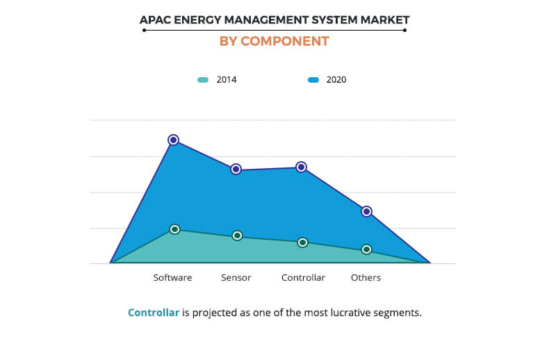 APAC Energy Management System Market by Component