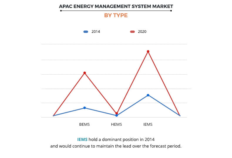 APAC Energy Management System Market by Type