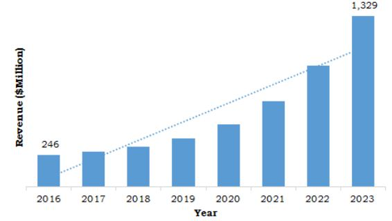 Asia-Pacific OLED Materials Market for Industrial Application, 20162023 ($million)