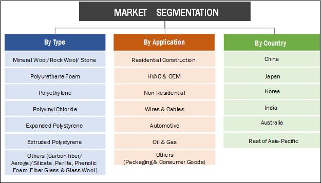 Asia-Pacific Insulation Materials Market Segmentation