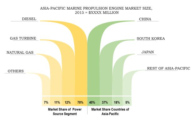 Asia-Pacific marine propulsion engine market