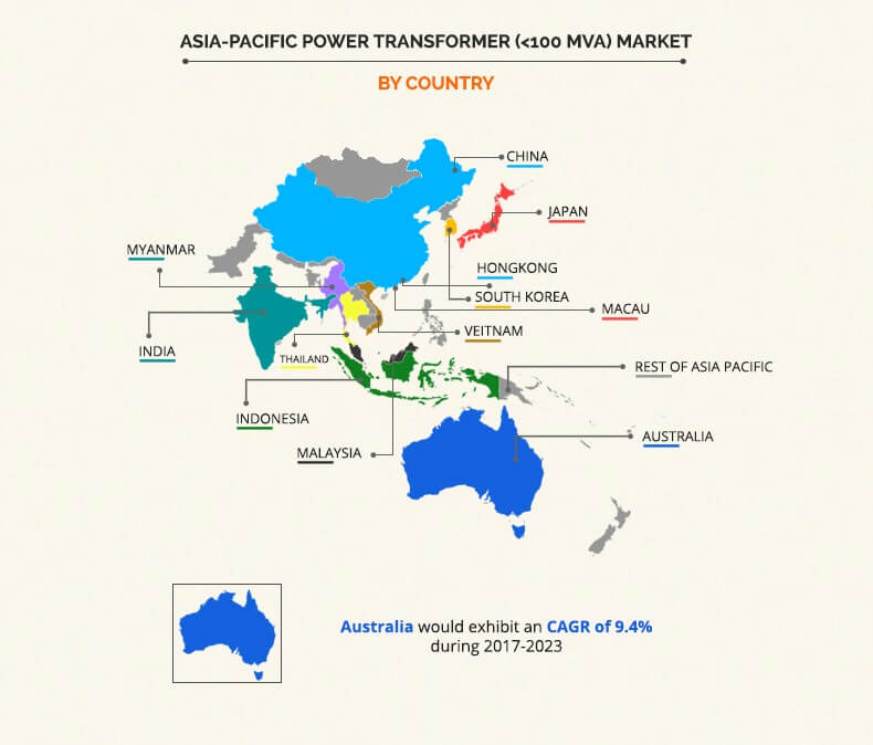 Asia-Pacific Power Transformer (<100 MVA) Market by Country