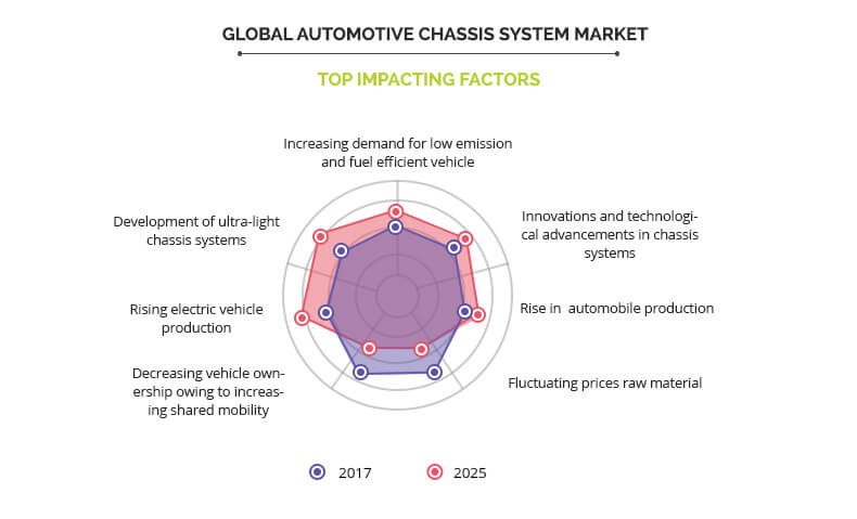Automotive Chassis System Market Size & Share & Analysis | 2025
