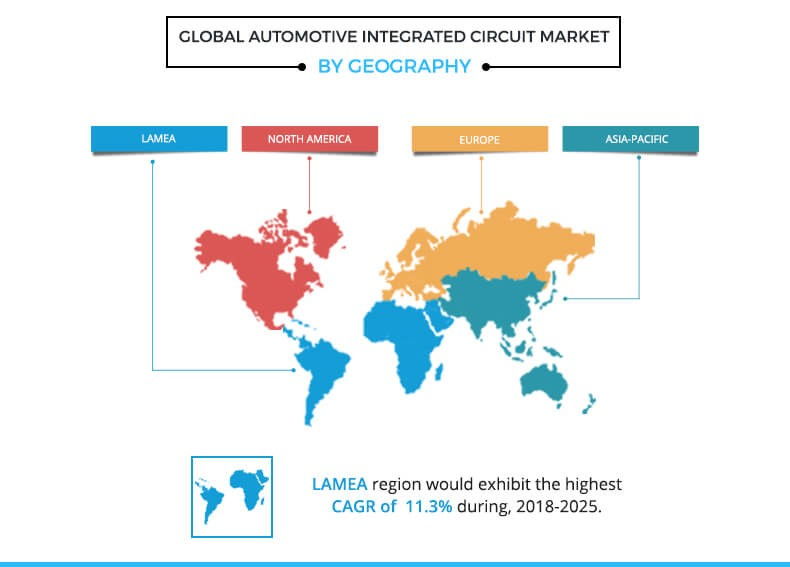 global automotive integrated circuit market by geography