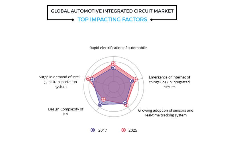 global automotive integrated circuit market top impacting factors