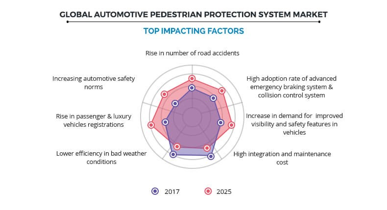 Global Automotive Pedestrian Protection System Market Top Impacting Factors