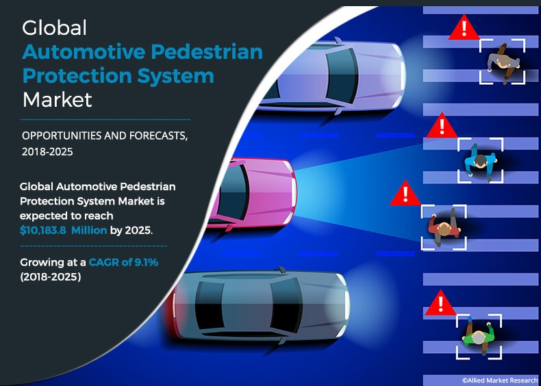 Automotive Pedestrian Protection System Market Size and